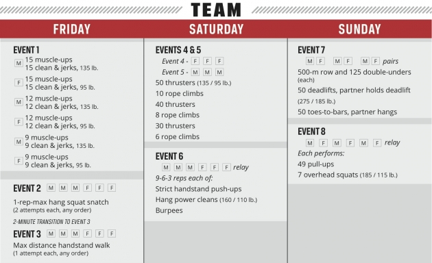 CrossFit Regional Workouts 2014 - Team