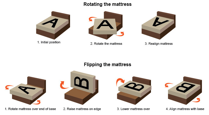 Article_care_guide_rotate_bed